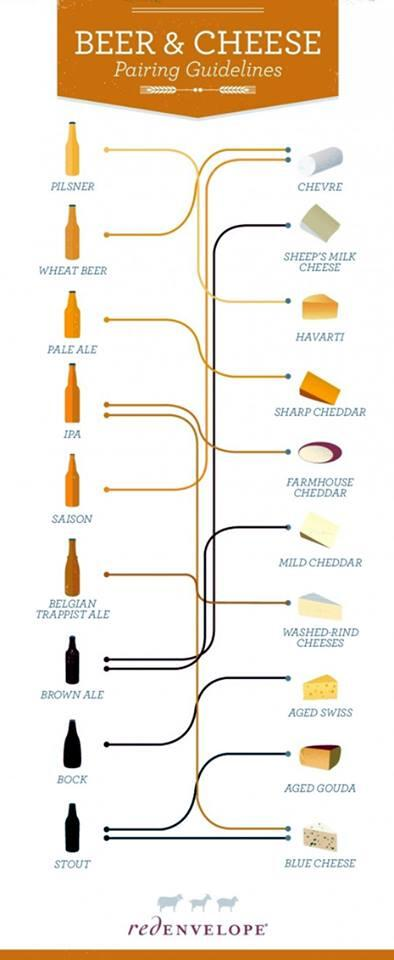 Beer and cheese pairing from RedEnvelope http://t.co/jFi8WRP8fW