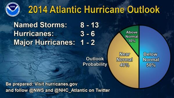 NOAA @NWS predicts near-normal or below-normal 2014 #Atlantic #HurricaneOutlook http://t.co/prdVohMZHy http://t.co/YA684f8QFC