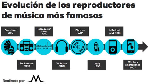 Gráfica del día: Evolución de los reproductores de música más famosos http://t.co/4STfuN49lX