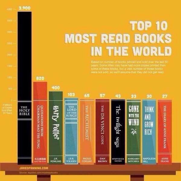 The top 10 most read books in the world (via @ValaAfshar) http://t.co/laHlvHyVq2