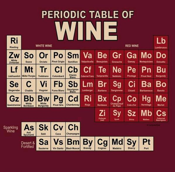 The Periodic Table of wine...  http://t.co/qtec2QKOqC  #wine #winelover http://t.co/2VJDpMgAOH