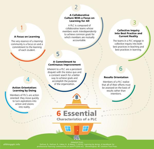 RT @jillsiefken: 6 Essential Characteristics of a PLC! Learning By Doing http://t.co/DTzzakqOwz #satchat #sunchat #edchat #edtech