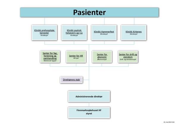 Den viktigste står øverst i organisasjonskartet. http://t.co/N5l4ghmiMZ