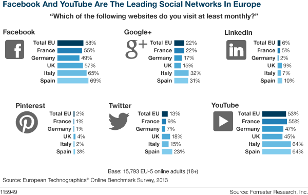 Social Media Usage In Europe: @Facebook @YouTube Lead; @Pinterest Still Far Behind [Consumer Techno #Infographic] http://t.co/yLtlX2Elli