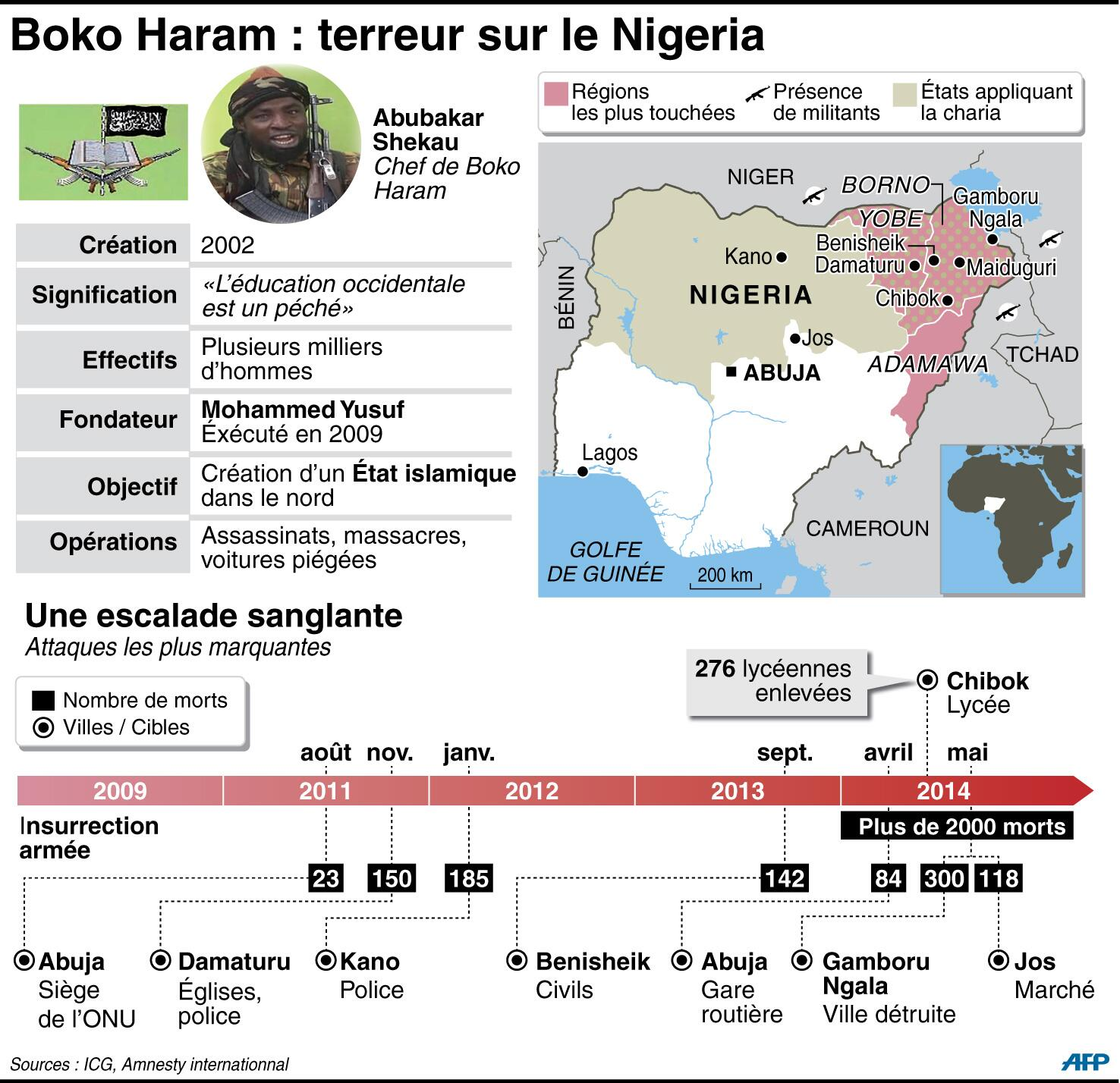 [INFOGRAPHIE] Boko Haram, les données clés sur le groupe qui sème la terreur au Nigeria #AFP http://t.co/HVtBqeCftI