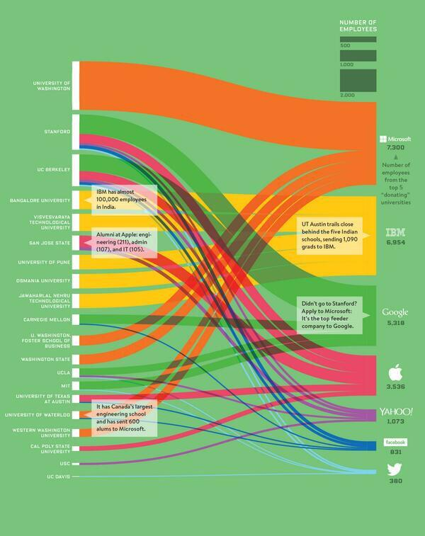 مدحت عامر (@Medhat_Amer): الجامعة التي اذا تخرجت منها تفتح لك المجال لوظيفة في  الشركات الكبرى(تويتر/مايكروسوفت/جوجل/ابل ) Via @Bill_Gros http://t.co/oXhXHXDYtr