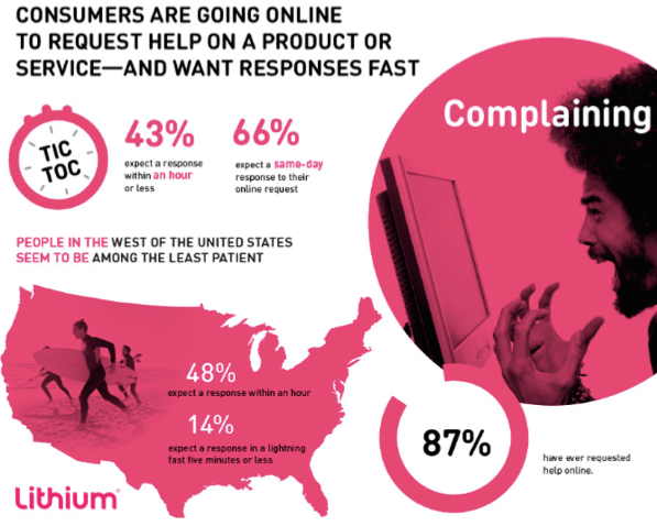 Consumers are going online to request help on a product or service & want responses fast! via @LithiumTech #custexp http://t.co/MNTW1ydGqr