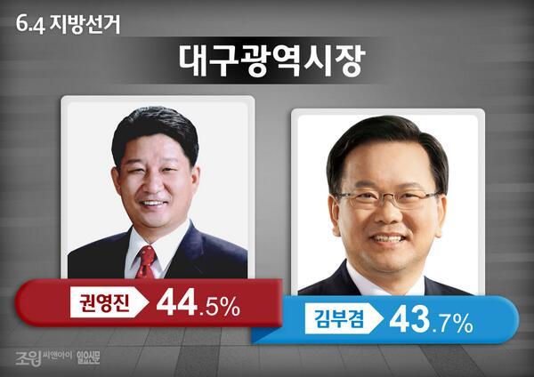 [일요신문 여론조사] 권영진 44.5% vs 김부겸 43.7% 오차범위 내 접전!!! 대구시민여러분의 위대한 힘을 보여주세요~변화가 바로 눈앞에 있습니다!! #김부겸 http://t.co/fQniRntUXM
