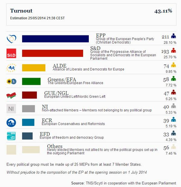 Preliminary seat projections based on exit polls and first results #EP2014 http://t.co/PwVZqArEyS http://t.co/OGFRFqK0Q7