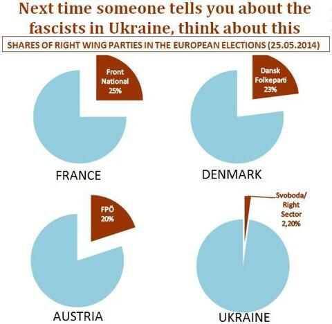 Interesting. RT @MiRo_SPD: What about the extreme rights in #Ukraine and #EU? http://t.co/UNKDr3CKIh