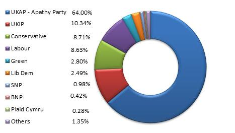 @AndrewSparrow I've updated the graph you posted here http://t.co/4r3Te5HWZX as UKAP & not UKIP were the big winners http://t.co/HZFTms8Iv1