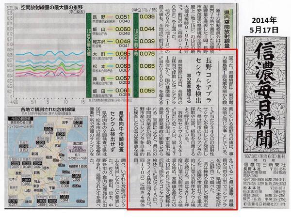 福島第一から長野県長野市まで直線距離で約260㎞。この長野市の山菜・コシアブラから340ベクレル/kg が検出され、県は出荷、摂取しないように注意を呼びかけている。260㎞先で起きる放射能汚染、まさに我が国最大の環境汚染事件だ。 http://t.co/TbukhgFVM7