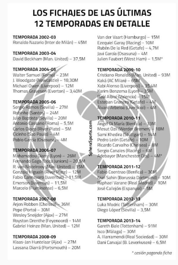 56 fichajes hizo el Real Madrid en los últimos 12 años para conseguir la Décima Champions League [ @SpheraSports ] http://t.co/tkCGI9QjAL