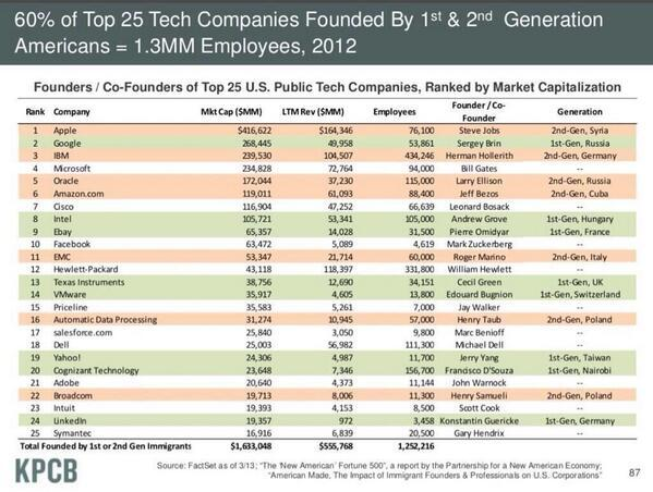 60% of the top 25 US tech companies were founded by 1st or 2nd generation immigrants @kpcb http://t.co/IH82Ms0aNt
