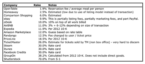 "Amazing chart from @bgurley showing the ""cut"" marketplaces charge as a percentage of gross sales: http://t.co/CSNRhB6F3j"