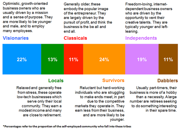 Our report published today highlights 6 tribes of self-employed people. Which one are you? http://t.co/ZNRCPRdfpt