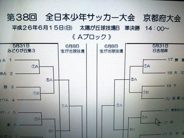 6月15日10時キックオフのW杯日本vsコートジボワール戦と同じ時間に入ってた全日本少年サッカー大会京都府大会準決勝が14時に変更してくれたようです。素晴らしいですね。もっとこういう協会が増えて欲しいです。 http://t.co/CxxMIazsd7