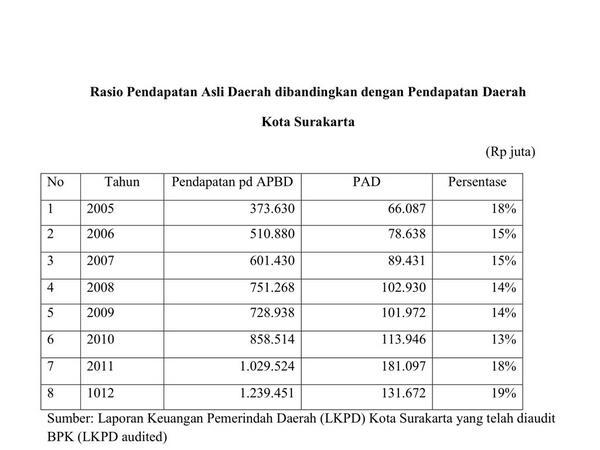 Rasio PAD berbanding Pendapatan Daerah Kota Surakarta