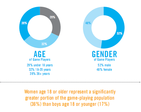 http://t.co/P6yXqRmSGK 48% of gamers are female. http://t.co/pGWg2Tq59T