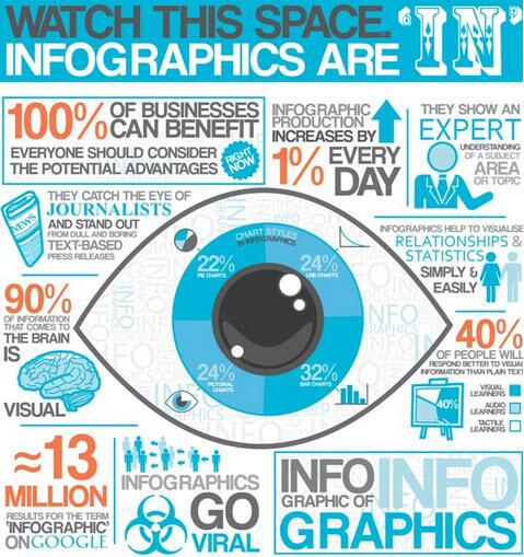9 Awesome Reasons to Use #Infographics in your Content Marketing http://t.co/X17lpGYAQr  via @jeffbullas http://t.co/HPrVMqma7N