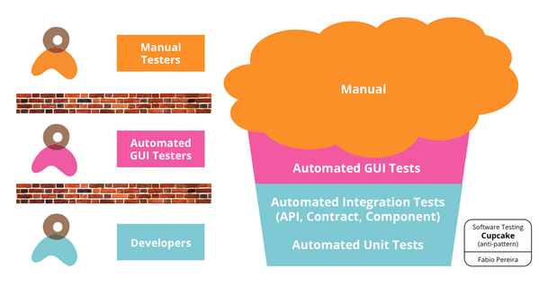 Introducing the Software Testing Cupcake (Anti-Pattern) http://t.co/x31Or6DKYG by @fabiopereira http://t.co/DDBBU0SHlp