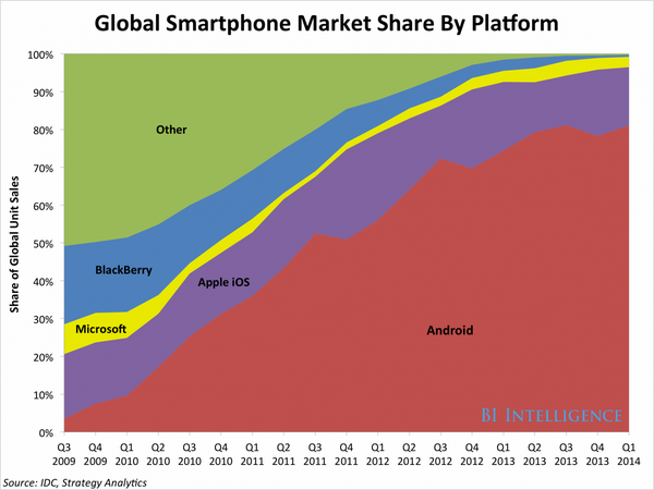 Apple, Android and who's winning the war, according to @businessinsider http://t.co/FfXWEUMJt1 http://t.co/4NAW7rVVEe