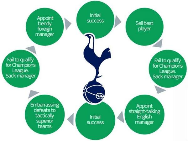 Spurs circle of life.... http://t.co/BDLr0P8Xu7