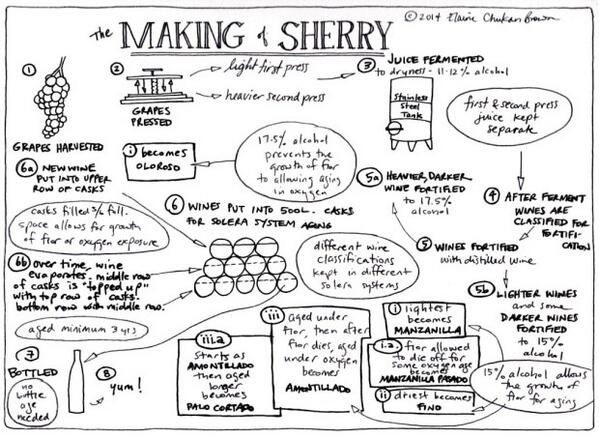 MT @mycustardpie: The best explanation of sherry making I've seen Found at http://t.co/KivuOqXMfm http://t.co/4h411LzBHx  <-- Agreed!