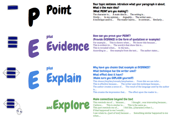 essay technique pee The main body of the essay the rest of your essay is an explanation of each of your points summarised in paragraph one every point will have its own.