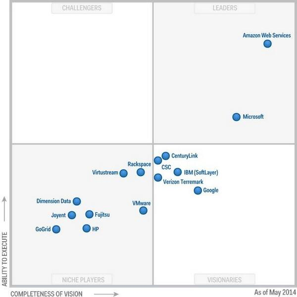 """#MagicQuadrant for #cloud #IaaS from  @Gartner: #AWS only one with real """"ability to execute."""" http://t.co/q4V4Ne0N7A http://t.co/B4aiITZM1Q"""