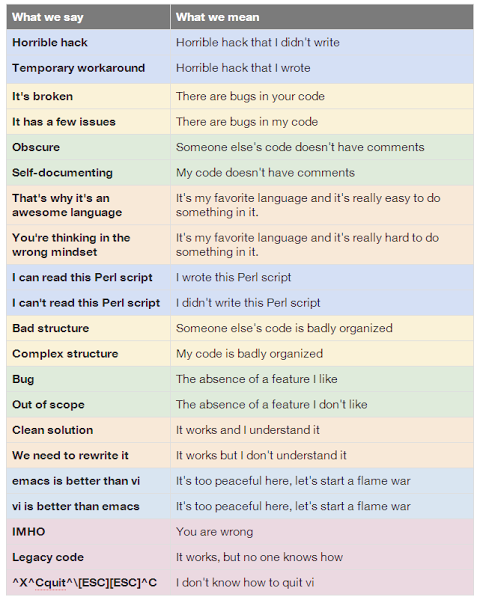 What Programmers say and what they really mean :) #programming #programmerslife http://t.co/8JEjIh63eb