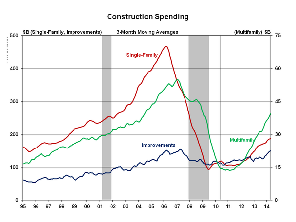Both single-family and multifamily #construction spending rose in April. #realestate http://t.co/IkYhE0Gqn6 http://t.co/eG5k9oYZ9R