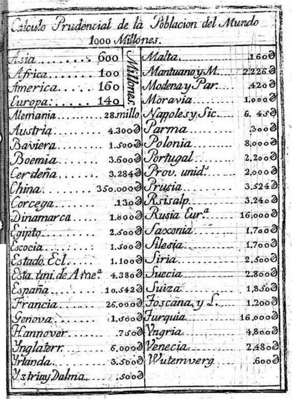 Cálculo prudencial de la población del mundo. 1.000 Millones. Biblioteca Nacional, 1808. http://t.co/HoYuhWGmT9 http://t.co/WuYMxcFjPa