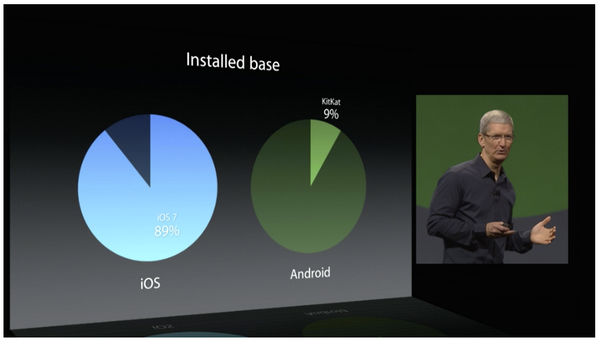 Ouch. #WWDC14 http://t.co/3gRq4iN0H8
