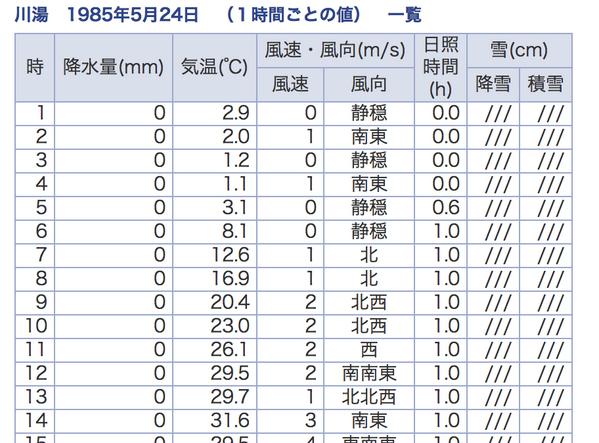 道東の気温記録といえばこれ。1985年5月24日の川湯温泉。 最低1.1℃、最高31.6℃という変態っぷり http://t.co/QSkrP8mzIm http://t.co/Ss42PJoWpo