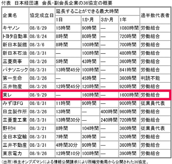 過労死ラインの2倍となる月160時間を「適正」とし残業代ゼロ狙う榊原東レ会長が経団連会長に就任 http://t.co/xFZsdoGrRe http://t.co/SyidwB9f31