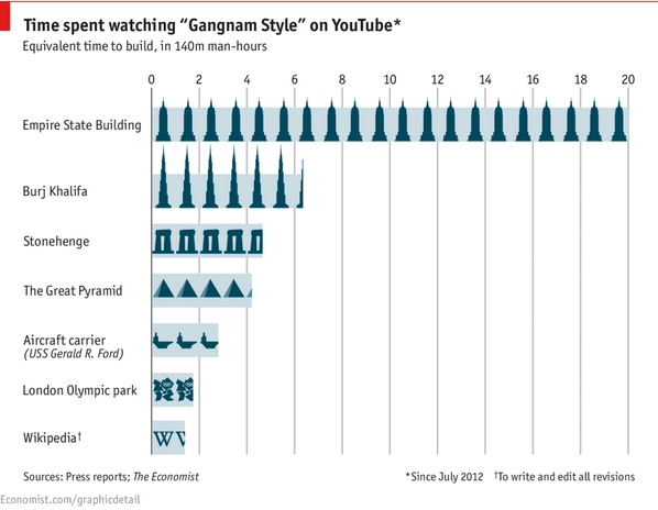 In the time humanity has spent watching Gangnam Style we could have written 1.5 Wikipedias: http://t.co/xY1AHjRWeG