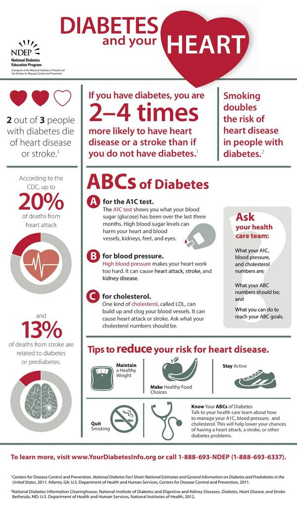 2 out of 3 people with #diabetes die of heart disease or stroke. INFOGRAPHIC via @NDEP: http://t.co/HU1Nz1cgbf
