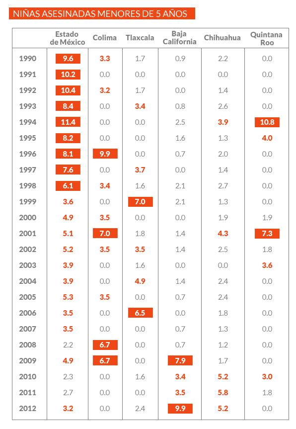 El Edomex a la cabeza en asesinatos a niñas menores de 5 años http://t.co/Z4kBeepvwk   http://t.co/duZXZGcRBy