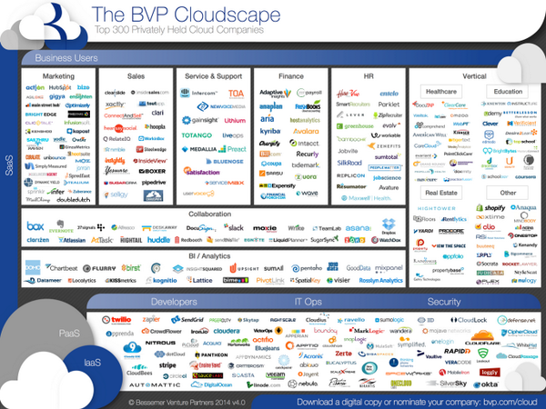 We have called bottom! Cloud stocks looking up...http://t.co/QdC8zJcKUR - predictions from @bdeeter cc/ @BessemerVP http://t.co/2SKzPhLfPq