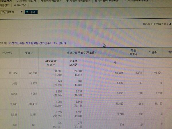 부산시장선거 개표율 3.75%에 선거인수 102,054에  유효투표수58,689에 기권수가 40,424가 말이된다고 생각하십니까??? http://t.co/i2NQMysSq6