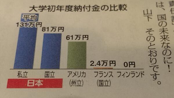 何回みてもヤバぃ!ヤヴァぃ! 「フランスの学費は2万円。フィンランドは0円。日本は国立でも81万円」 http://t.co/6nsc6bvEXU