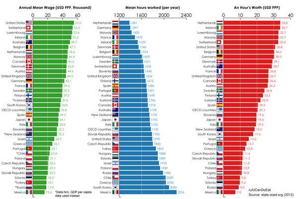 lo que vale el tiempo de un trabajador en cada país de la OECD (por /u/UcanDoEat http://t.co/I8qLsaIWTa