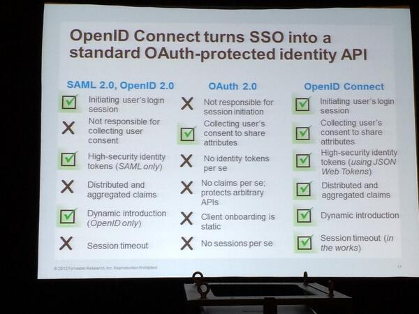 OpenID Connects value proposition in one slide from @xmlgrrl #IRMSummit http://t.co/FtmmQ27Uqc