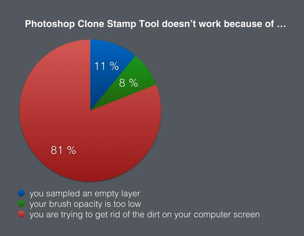 The truth about @Photoshop Clone Stamp Tool http://t.co/j3Tn1D8QD1