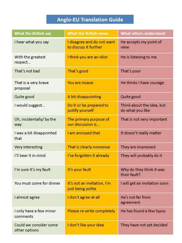What the British say v. what the British actually mean (via @ThePoke) http://t.co/RAEqSQpYlR