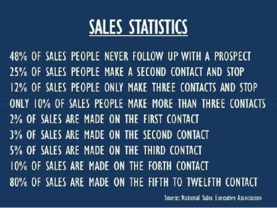 Do you know these sales stats? Thanks @stephendaviscxo #sales #Metrics http://t.co/MQVdNDn0hO