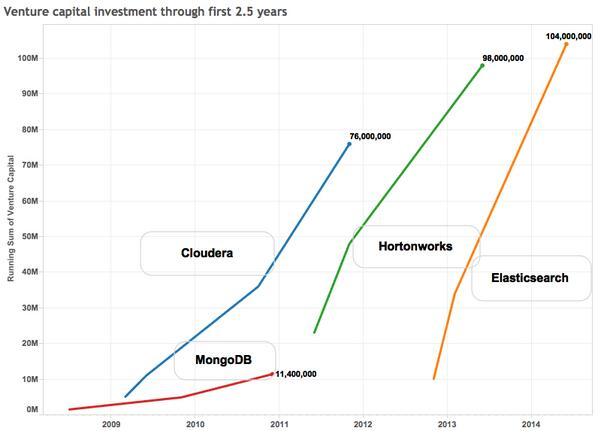 Elasticsearch raised $104M in 2.5 yrs. That's a lot in open source software. http://t.co/Rk6Iponv7P . http://t.co/VcVt7Teoto