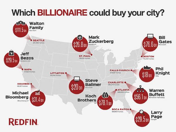 Which billionaire could buy your entire city -- as in every home? @Redfin takes a look: http://t.co/iNB0CbU4IW http://t.co/CxVEtDx9P9