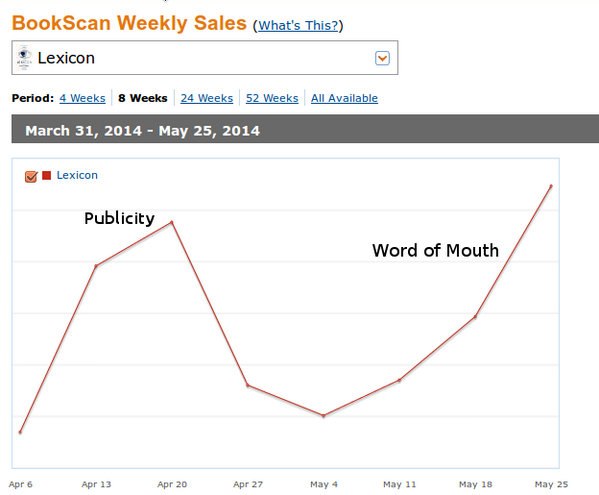 Lexicon paperback sales (graph). http://t.co/zGl8eQbivo